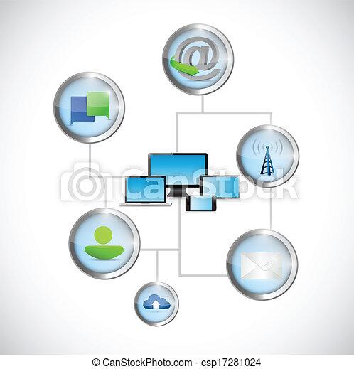 通訊, 計算机技術, 网絡 - csp17281024